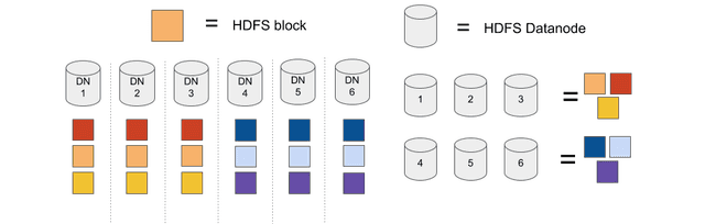 HDFS blocks using Copyset