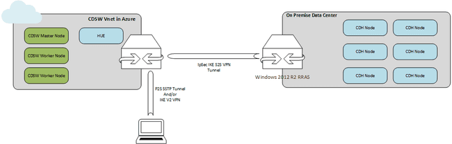 Hybrid deployment: CDSW on Microsoft Azure + CDH on-premise
