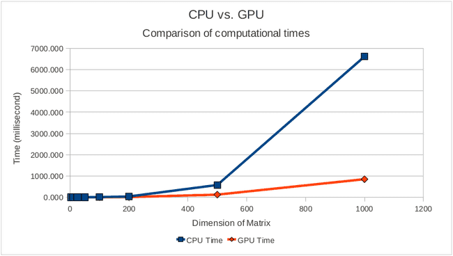 GPU vs CPU matrix