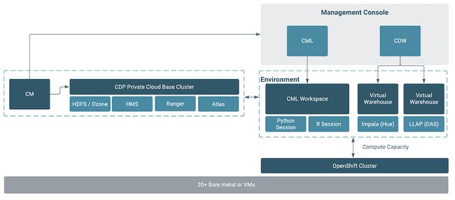 An overview of Cloudera Data Platform (CDP)