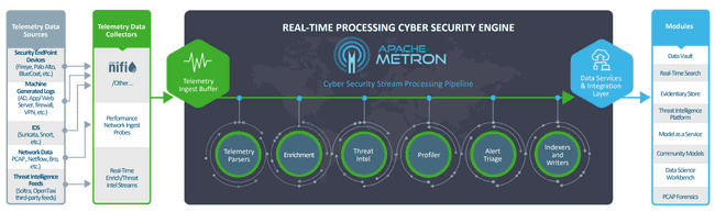 Metron overview