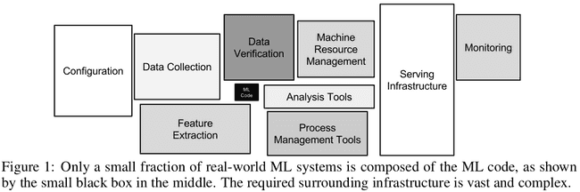 Hidden Technical Debt in Machine Learning Systems