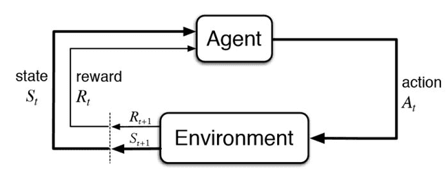 A simple representation of a Reinforcement Learning algorithm