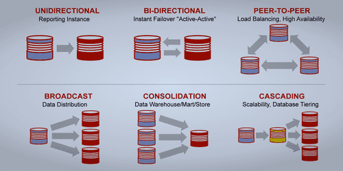 Oracle DB synchrnozation to Hadoop with CDC
