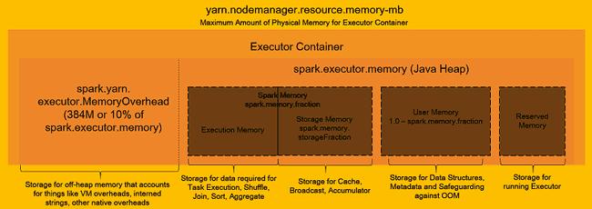 Spark memory